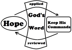 Hope-Keep