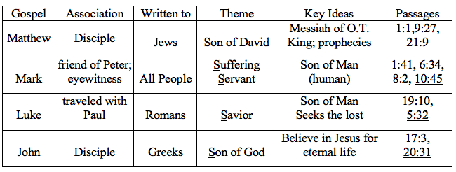 Gospel Themes